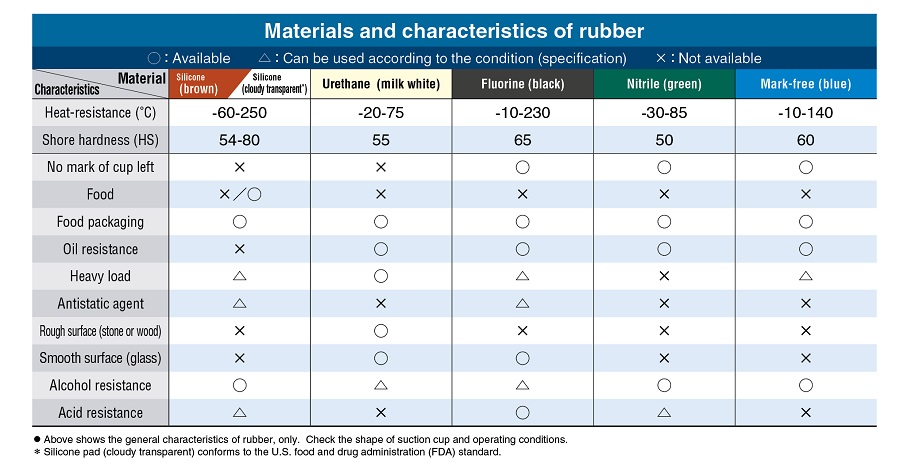 Materials and characteristics of rubber